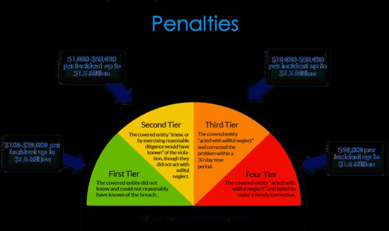 HIPAA Penalties